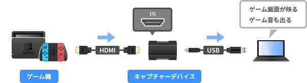 キャプチャーボードの接続方法