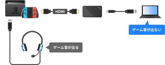 Switchとヘッドセット