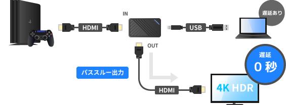 4K HDRのパススルー出力