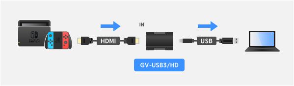 GV-USB3/HDの接続図
