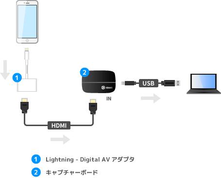 iPhone + キャプチャーボード
