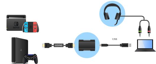 各機器を接続