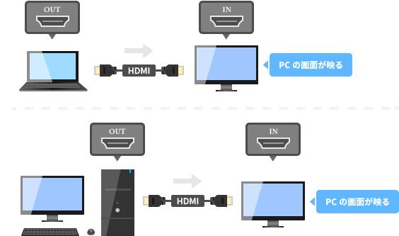 PCのHDMI出力