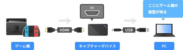 Switchとキャプチャーボードの接続方法